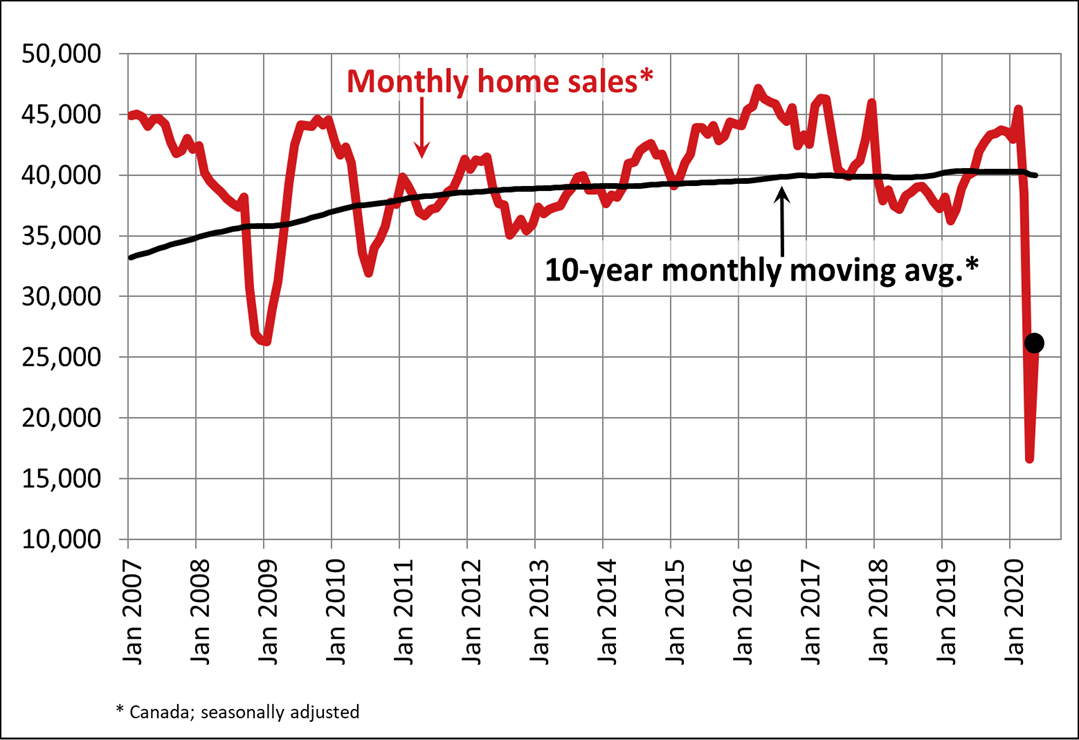 MLS Monthly Home Sales