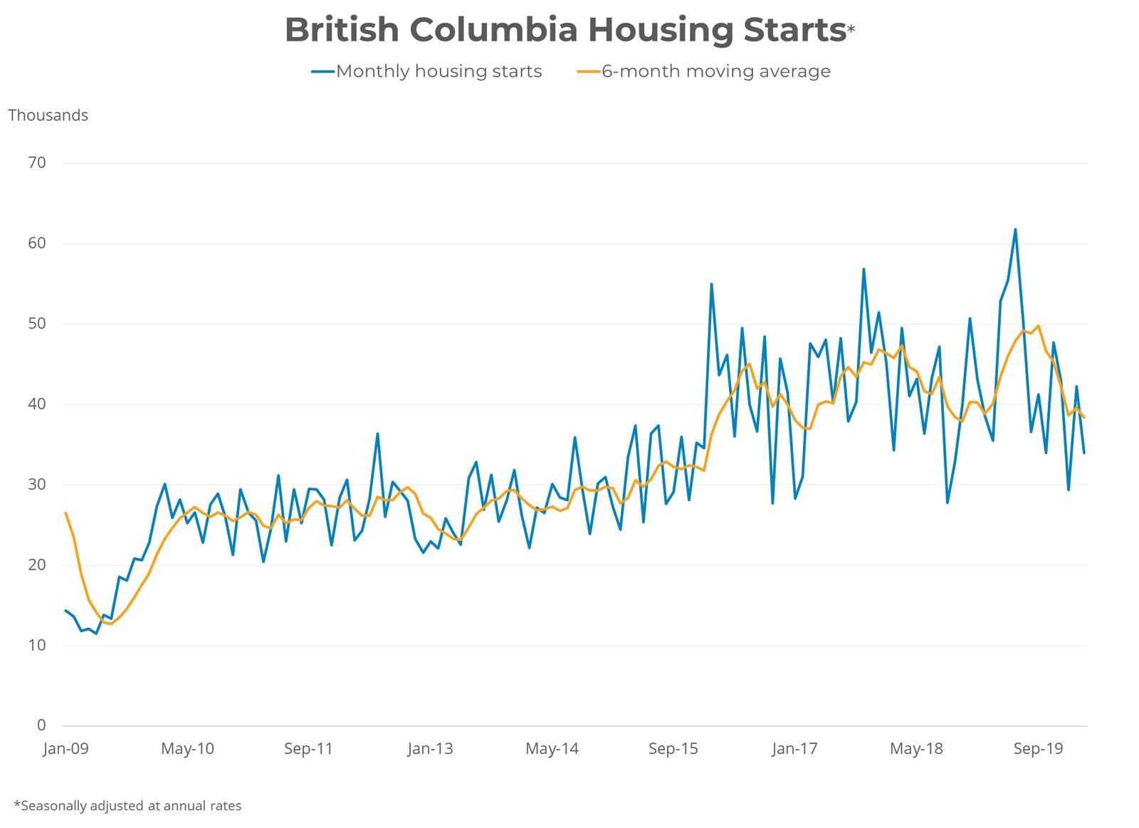 British Columbia Housing Starts