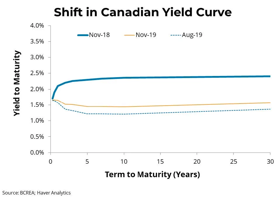 Shift in Yield Curve
