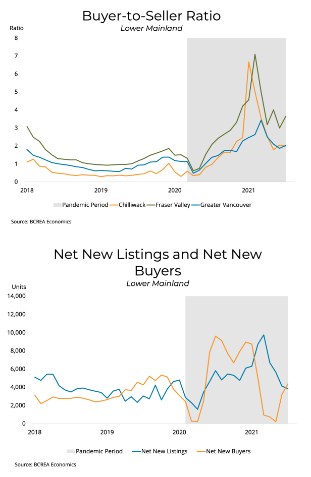 Buyer to seller ratios - Vancouver Real Estate