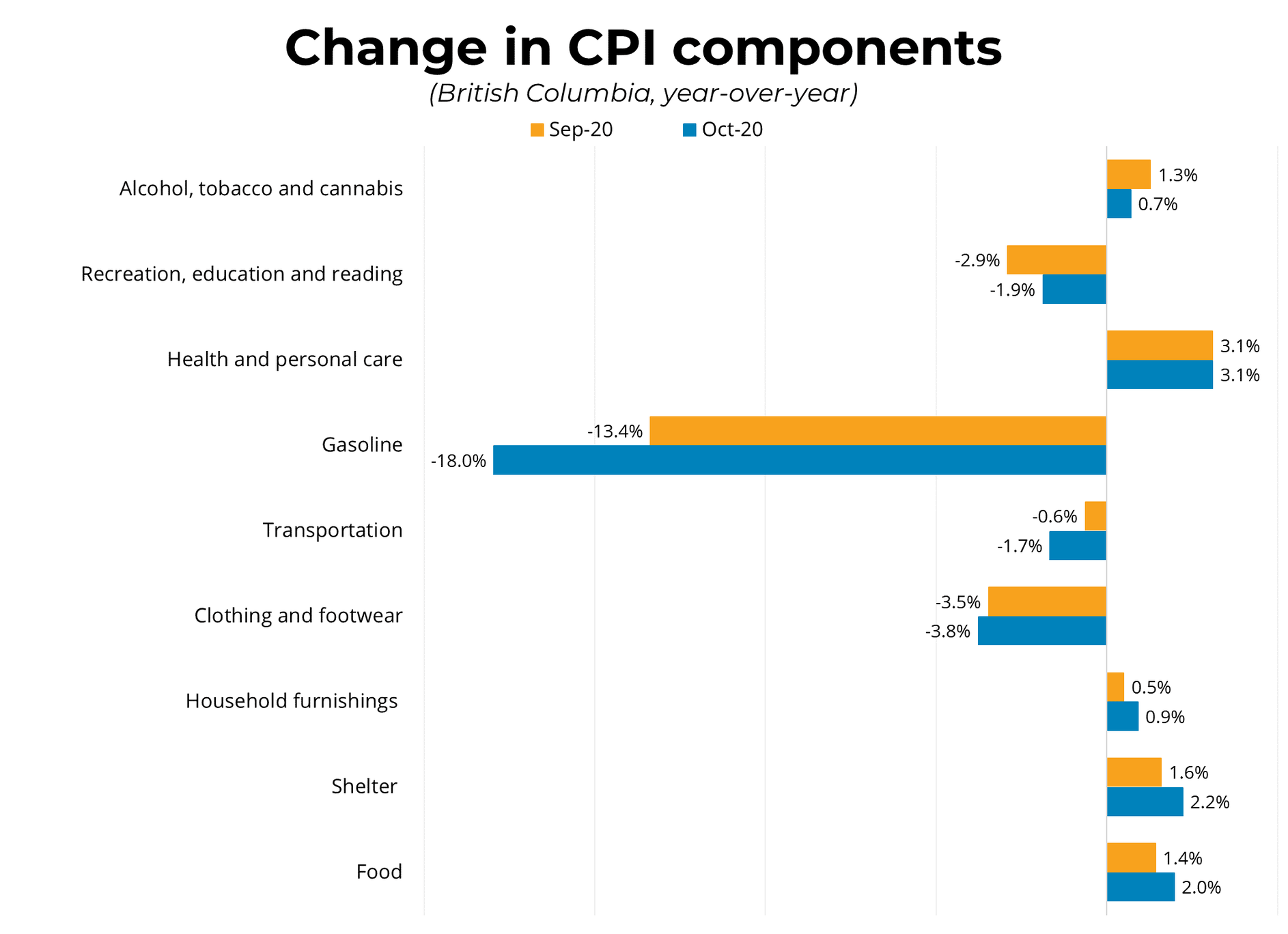 Change in CPI Components