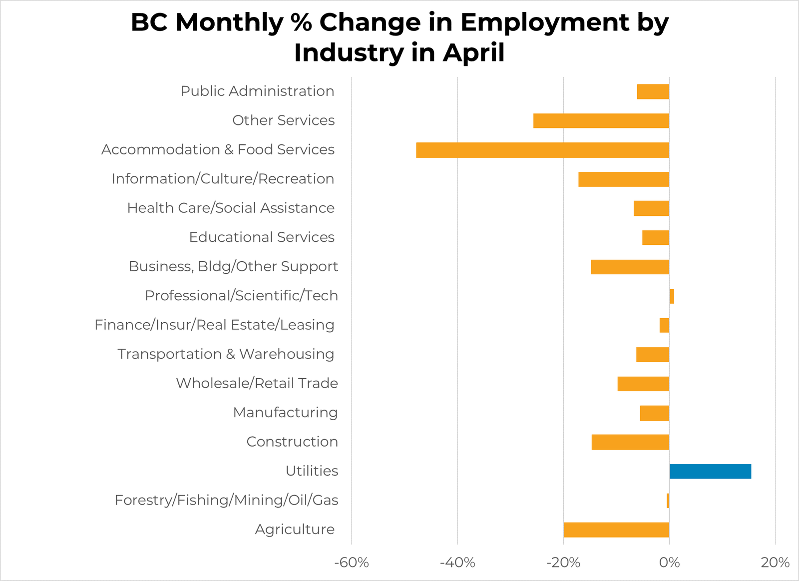 BC Employment Change by Sector - April 2020