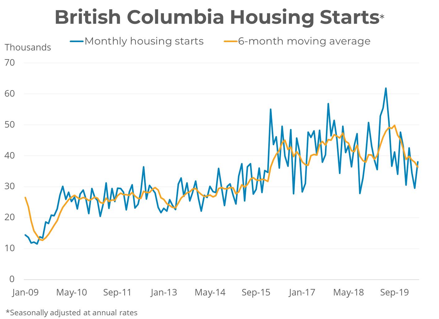 British Columbia Housing Starts - May 2020