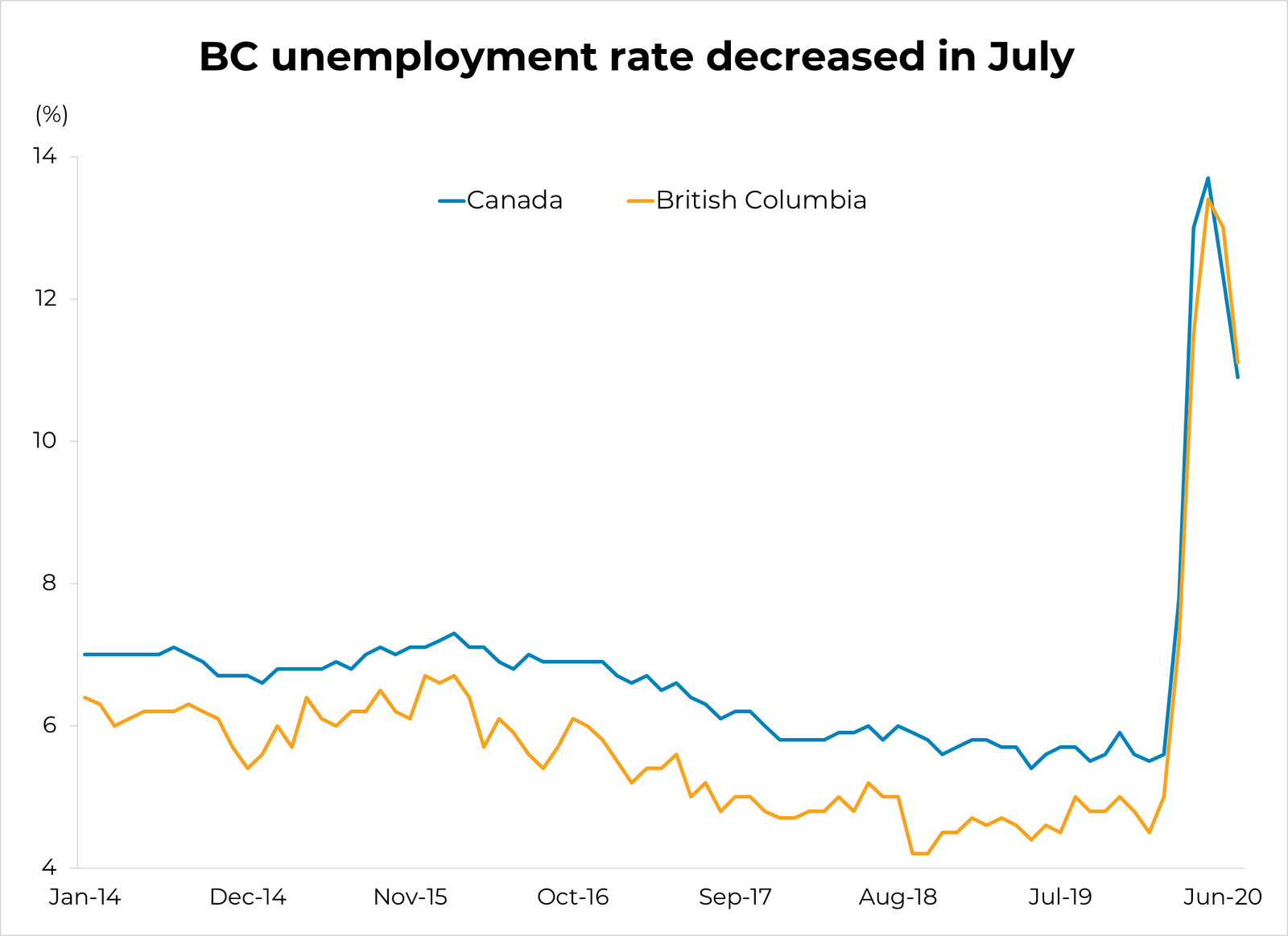 BC Unemployment Decreases in July