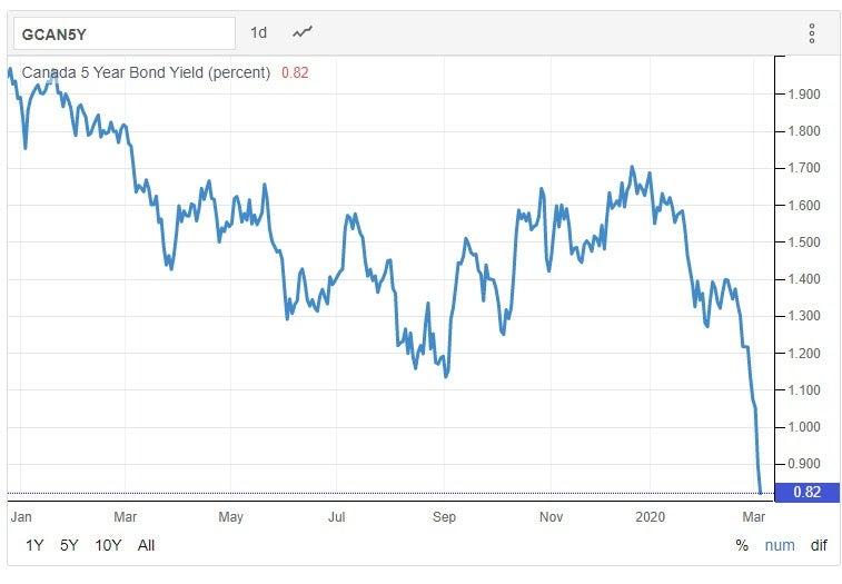 Canada 5 Year Bond Yeild