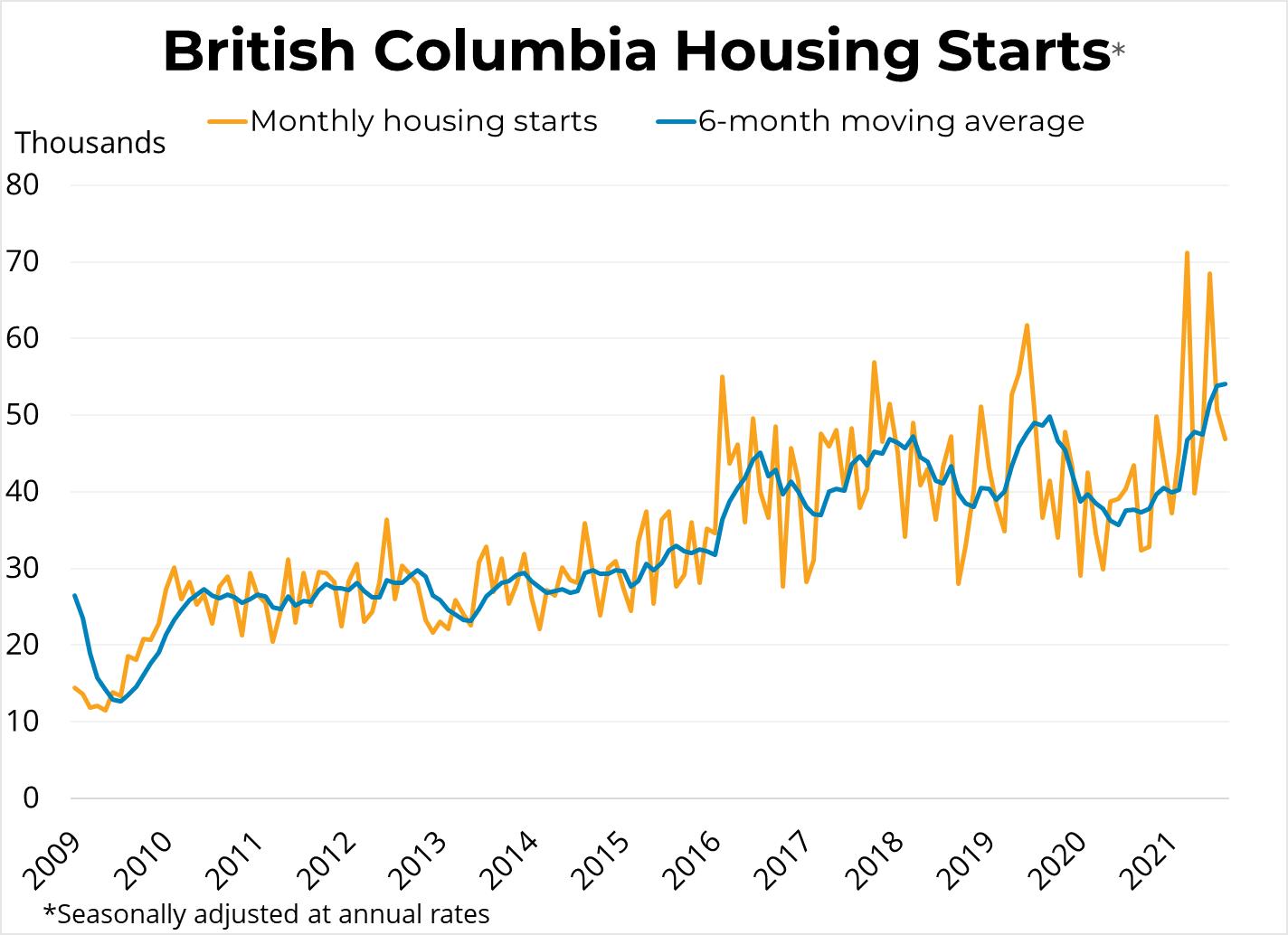 BC Housing Starts