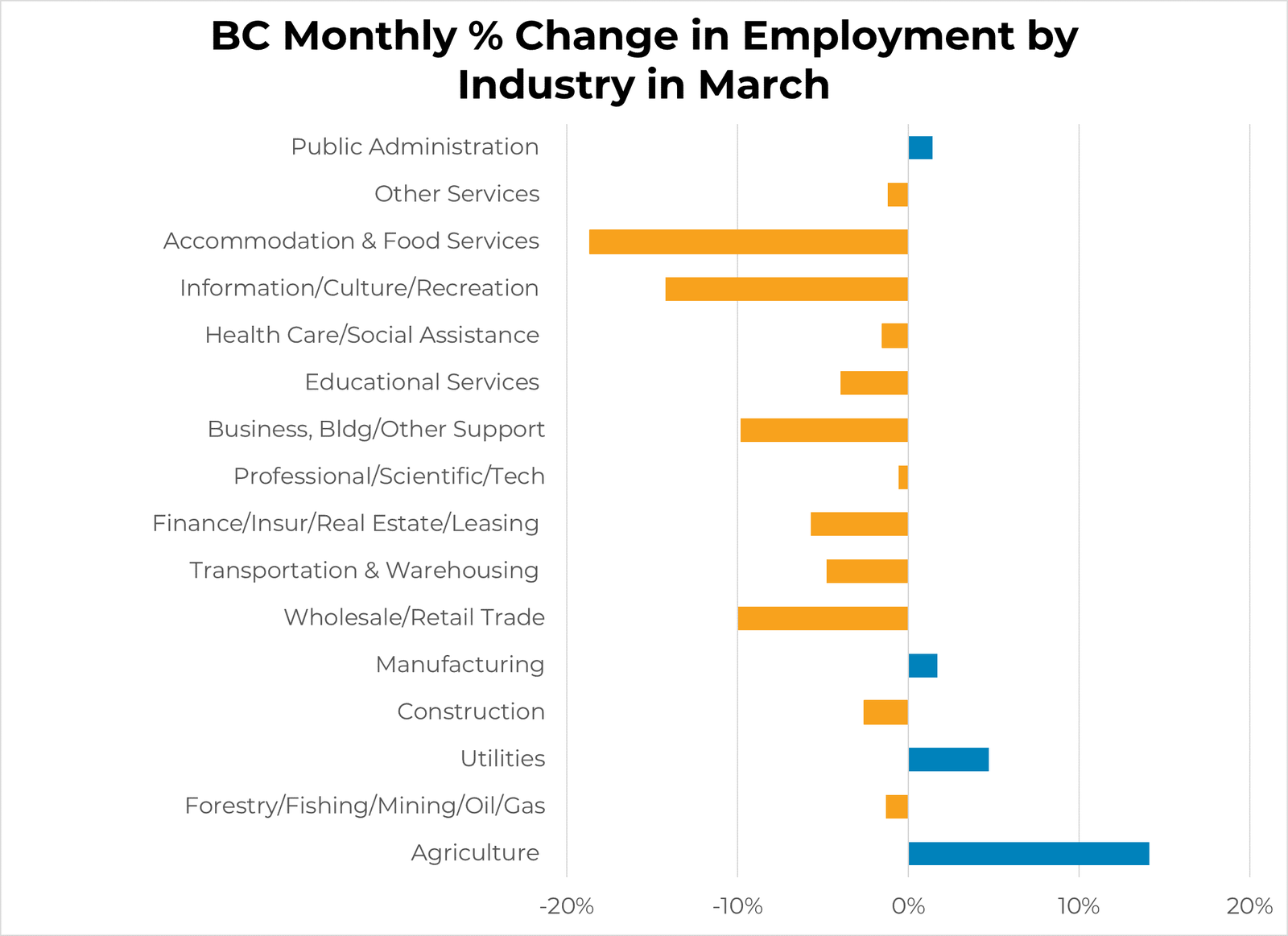 BC Job Rates By Industry