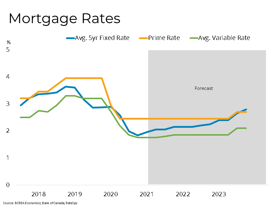 Vancouver Mortgage Rates