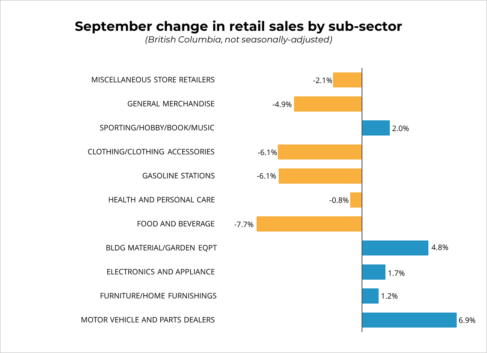 September Change in Retail Sales