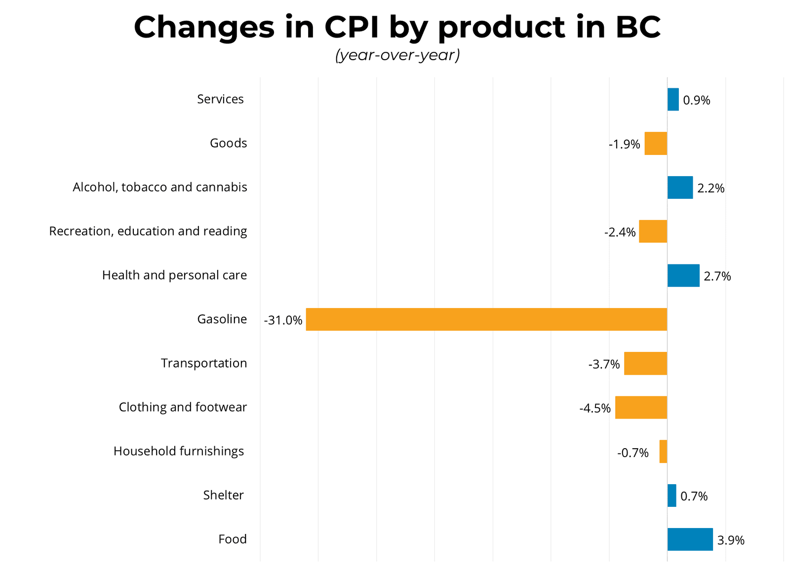 Change in CPI by Product