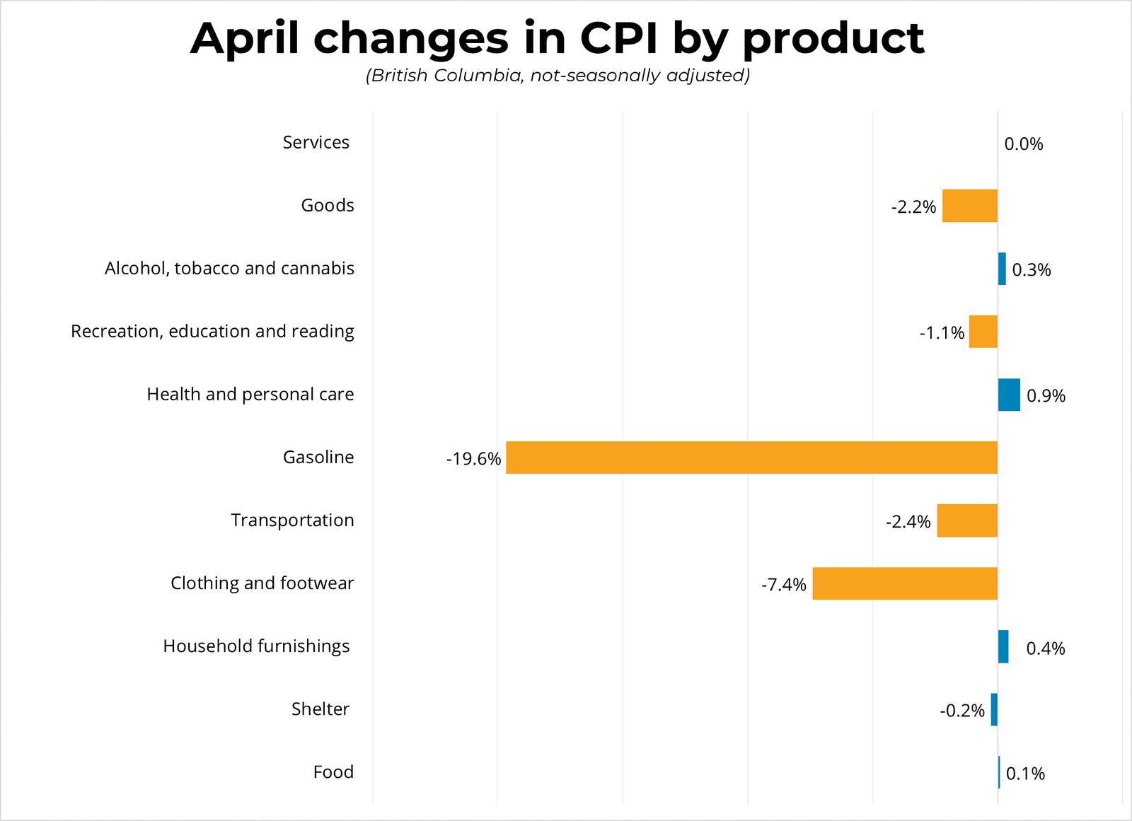 April Changes in CPI by Product