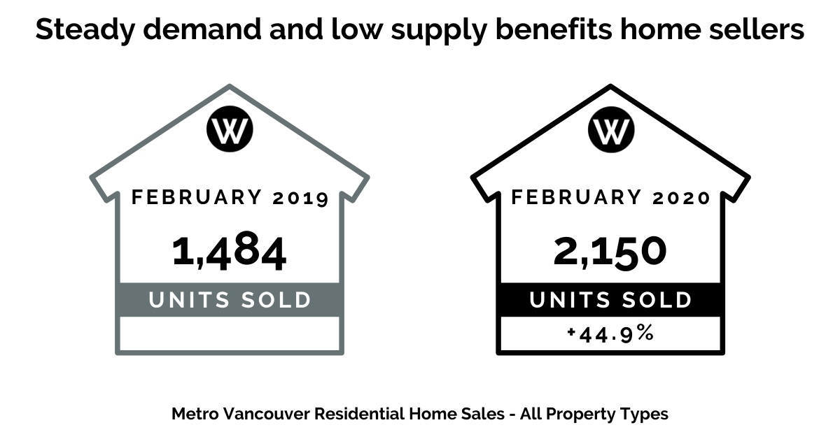 Steady demand and low supply benefits home sellers