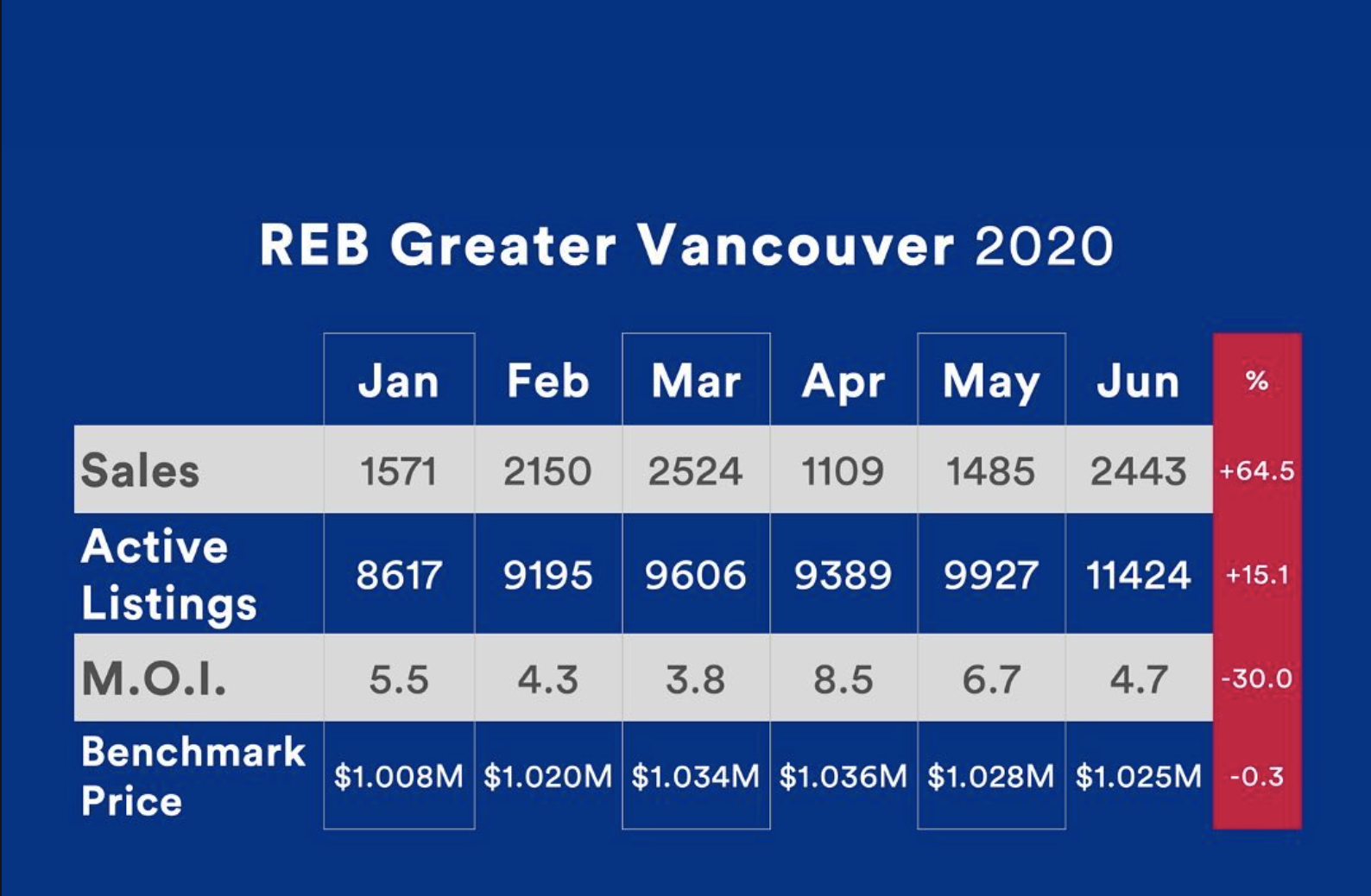 Vancouver Real Estate Market Trends