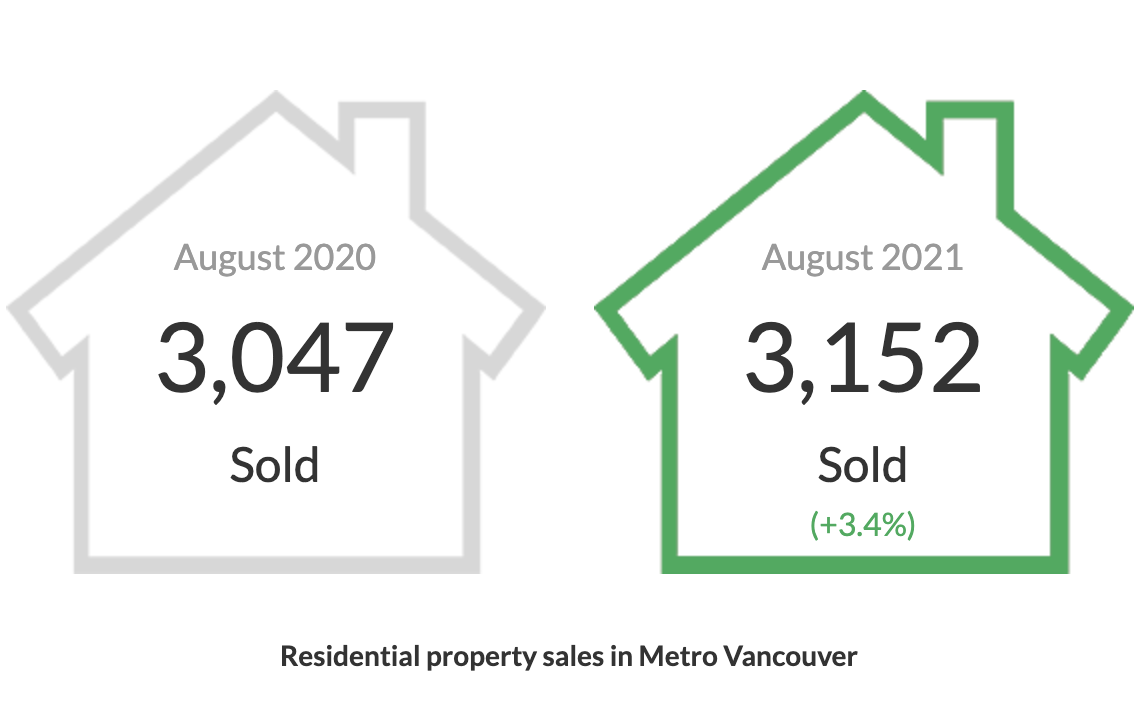 Residential property sales in Metro Vancouver